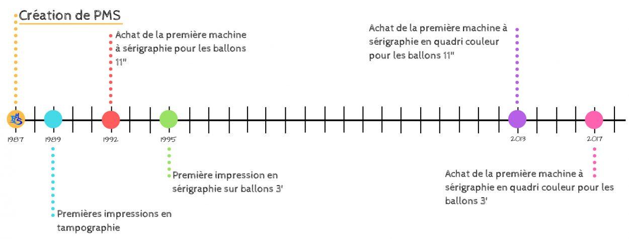 Chronologie - dates clés Impression et Ensachage